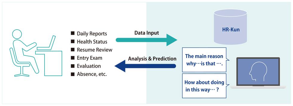 Analysis & Prediction by HR-Kun