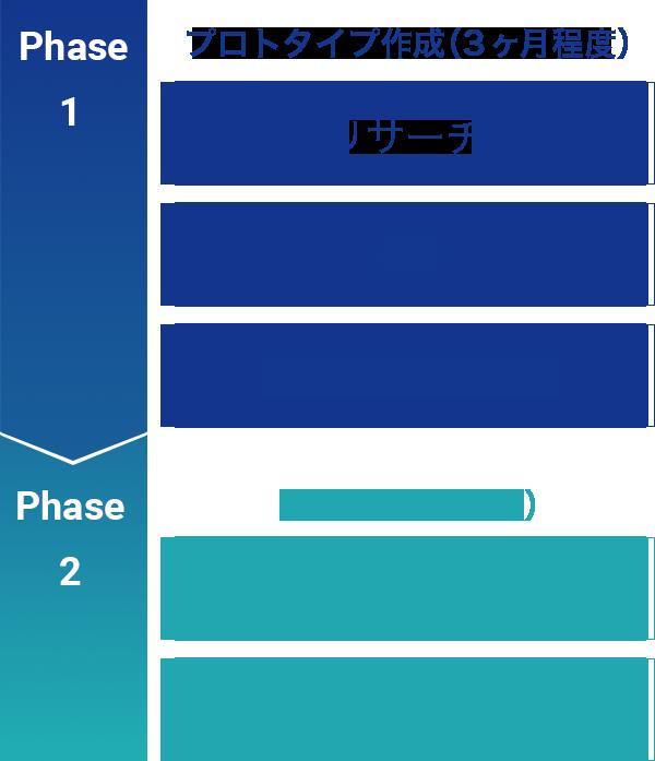 サービスフロー イメージ